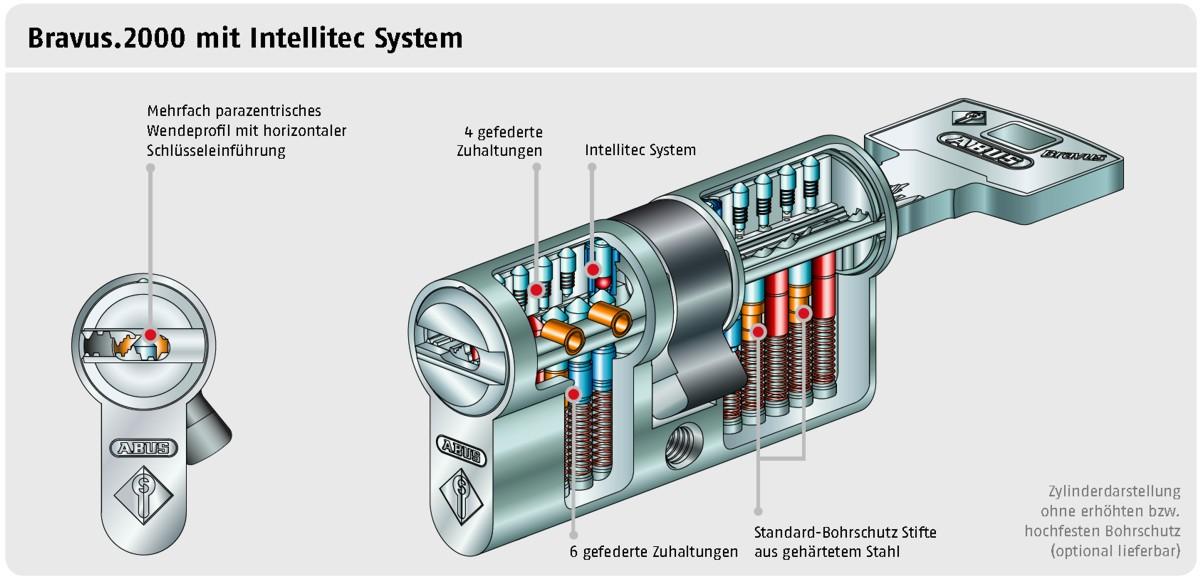 ABUS Bravus4000 Hochsicherheits-Schließzylinder Knaufzylinder Z75//K30mm